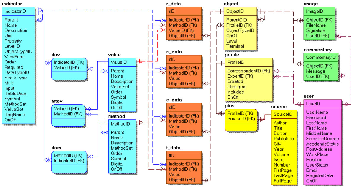 physical-database-model.jpg
